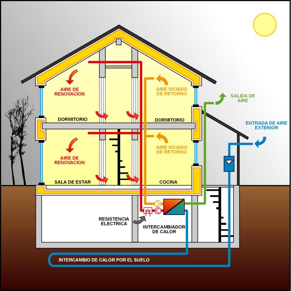 Estructura de una casa Passivhaus